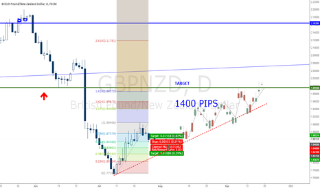 GBPNZD: GBPNZD LONG TERM STRAEGT 1400 PIPS