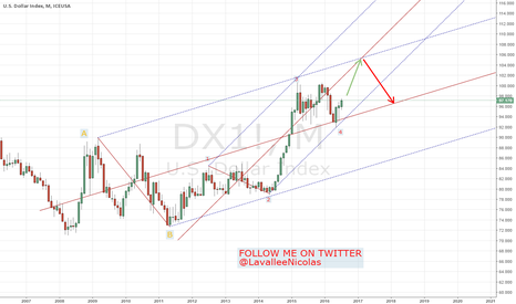 DX1!: USDOLLAR INDEX (monthly view) - Elliott wave point of view