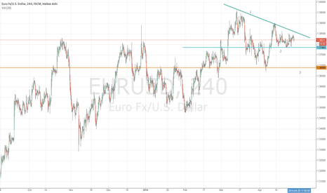 EURUSD: Still bullish but correction can come fast