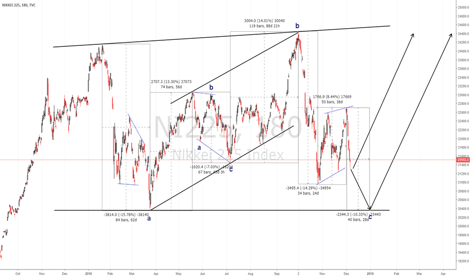 NI225: Watch for rebound on Nikkei