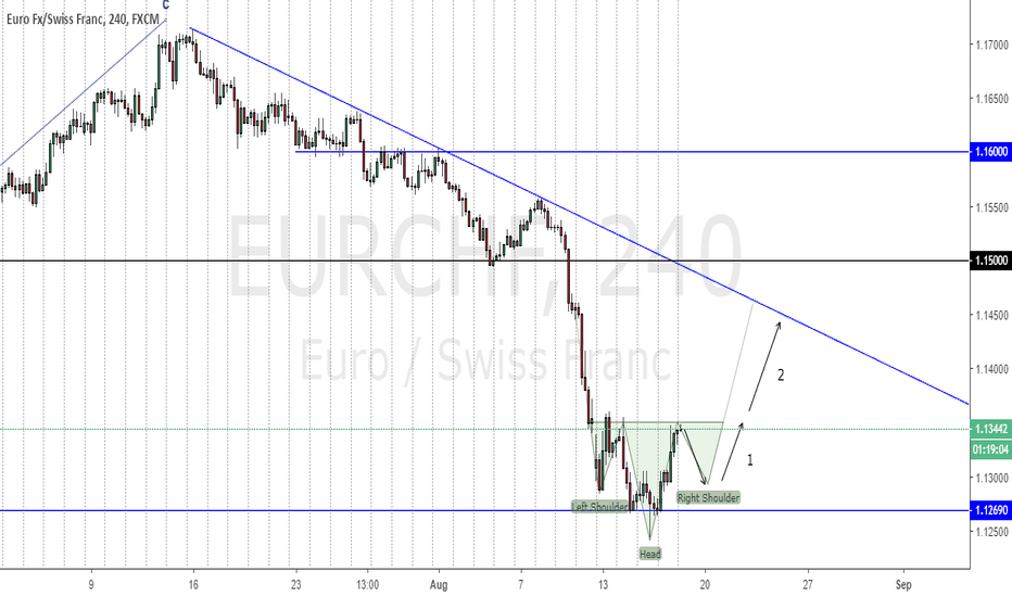 EURCHF: EURCHF forming a SHS pattern??