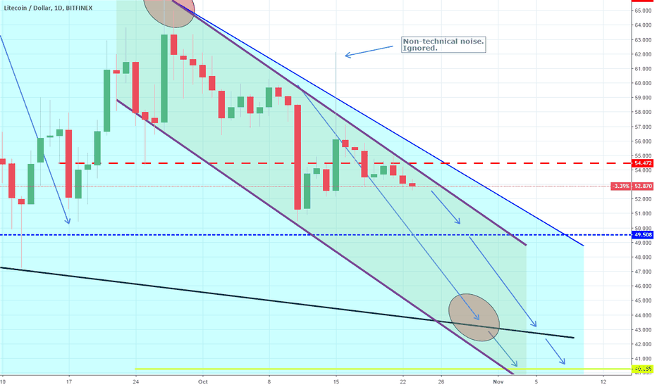 LTCUSD: LTCUSD: Channel Down intact. New Low expected. Short.