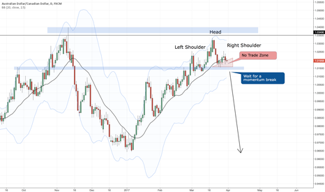 AUDCAD: $AUDCAD - Head and Shoulders about to form