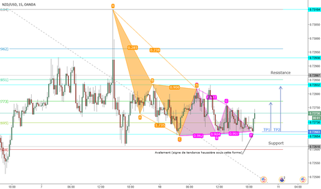 NZDUSD: Analyse NZD/USD