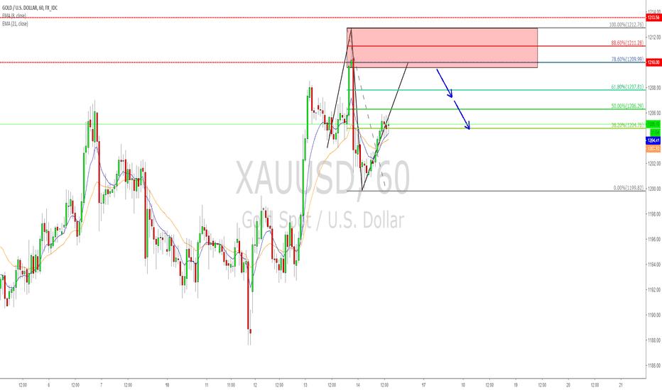 XAUUSD: XAUUSD XYAB and supply zone combination short opportunity