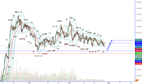 GBPJPY: Buy Limite GBP JPY Opportunity