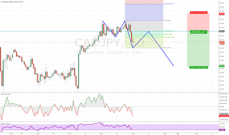 CADJPY: Bearish 2618 Trade