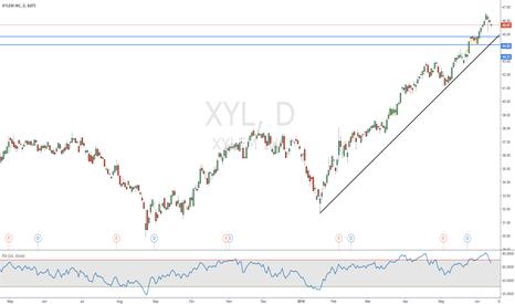 XYL: Xylem inc.
