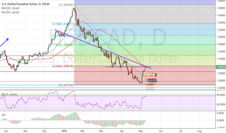 USDCAD: A resistance level at 1.3000