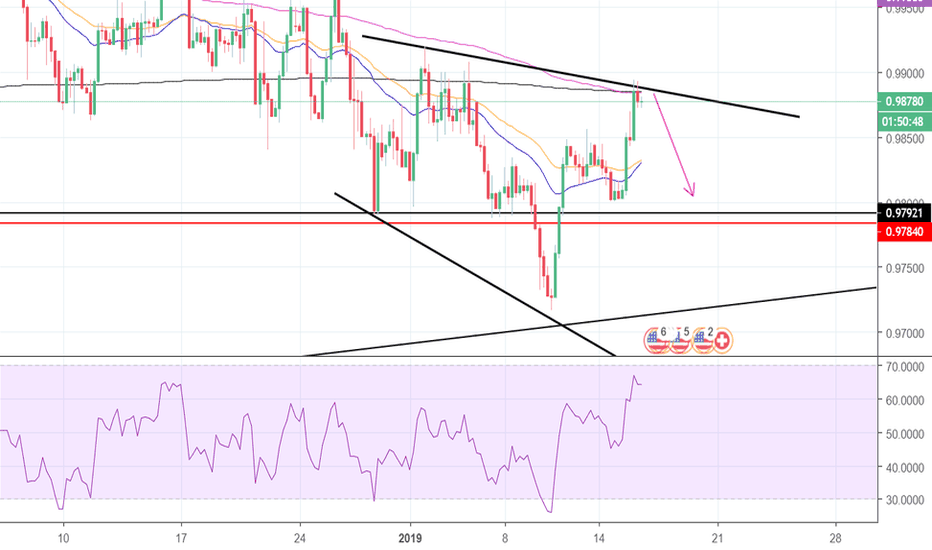 USDCHF: USD/CHF  TO LET THE BEARS TAKE OVER