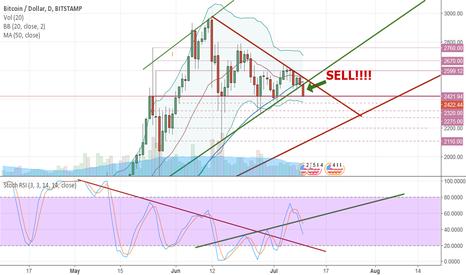 "BTCUSD: Bitcoin chart finally tells. Shouts, ""SELL""!"