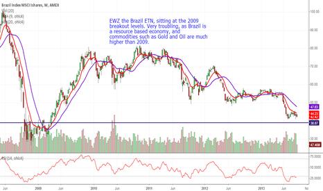 EWZ: EWZ is a 2009 levels.