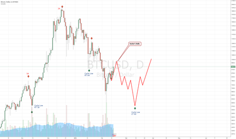 BTCUSD: #Bitcoin - Sucker's Rally?   $BTC