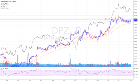 DPZ: DPZ looks interesting