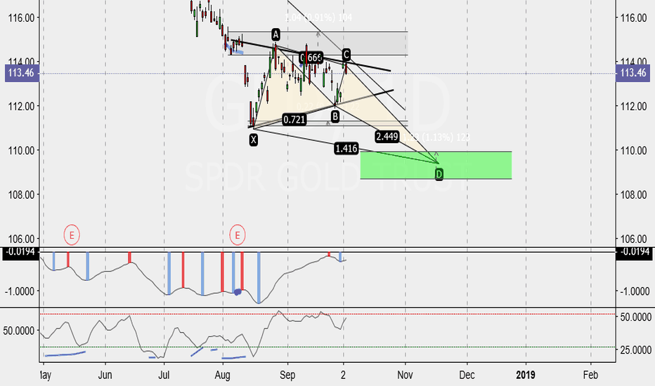 GLD: Possible Butterfly pattern