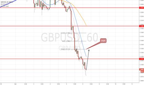 GBPUSD: Long intraday  at 1.3080 target 1.3140 = 60 pips