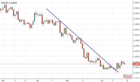USDCZK: Descending trendline in USD/CZK (Daily chart)