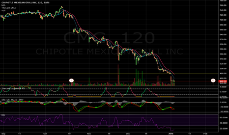 CMG: about to shoot higher? $CMG