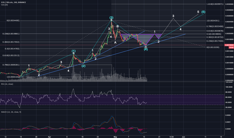 EOSBTC: EOS, EOSBTC - The Premature Inverse Head & Shoulder Perspective