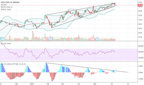 INTC: INTC rising wedge