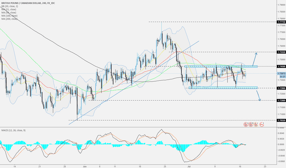 GBPCAD: GBPCAD - 240 - Watch the range and wait for a move out of it.