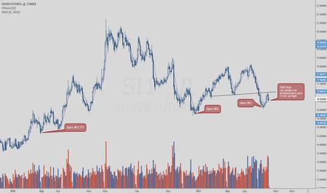 SI1!: Продажа серебро