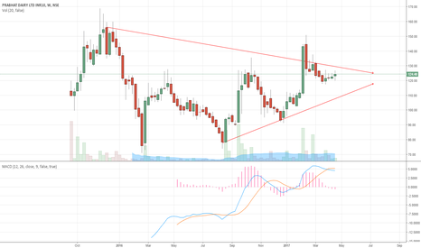 PRABHAT: Prabhat dairy this time for real breakout?