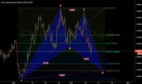 EURCAD: EURCAD Potential Bullish Bat Pattern