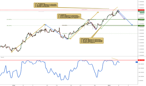 USDCAD: USDCAD tested major resistance, potential for a reversal!