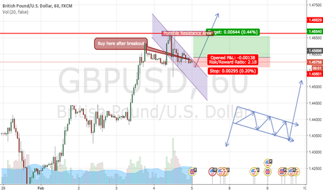 GBPUSD: GBPUSD BUY BUY BUY BUY.... AFTER BREAKOUT