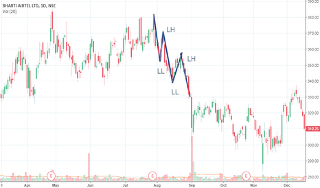 BHARTIARTL: Lower Highs