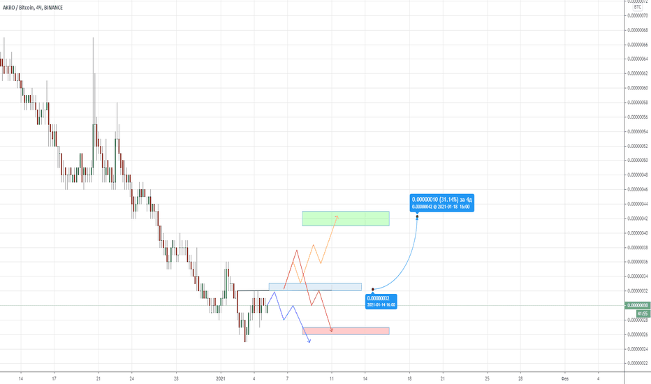 BCH/USD kainų diagrama | Prekiaukite dabar
