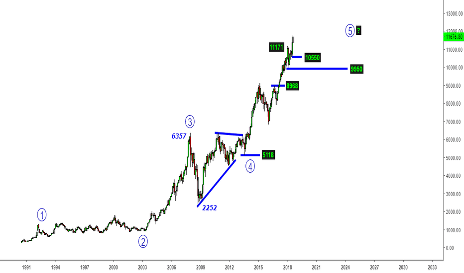 NIFTY: Nifty - Revisiting Monthly Wave Count@11760