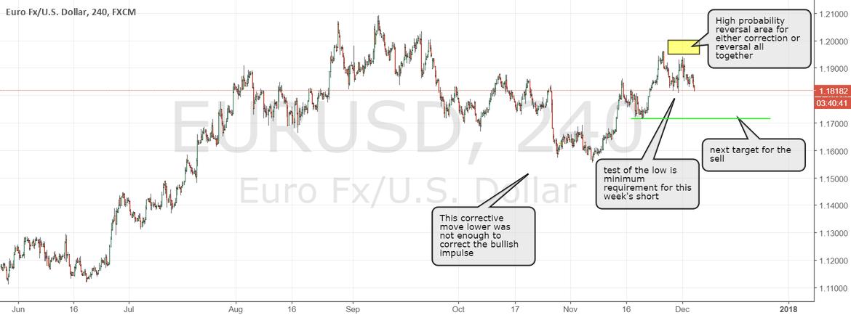 EURUSD trade succesful, stop at least to break even