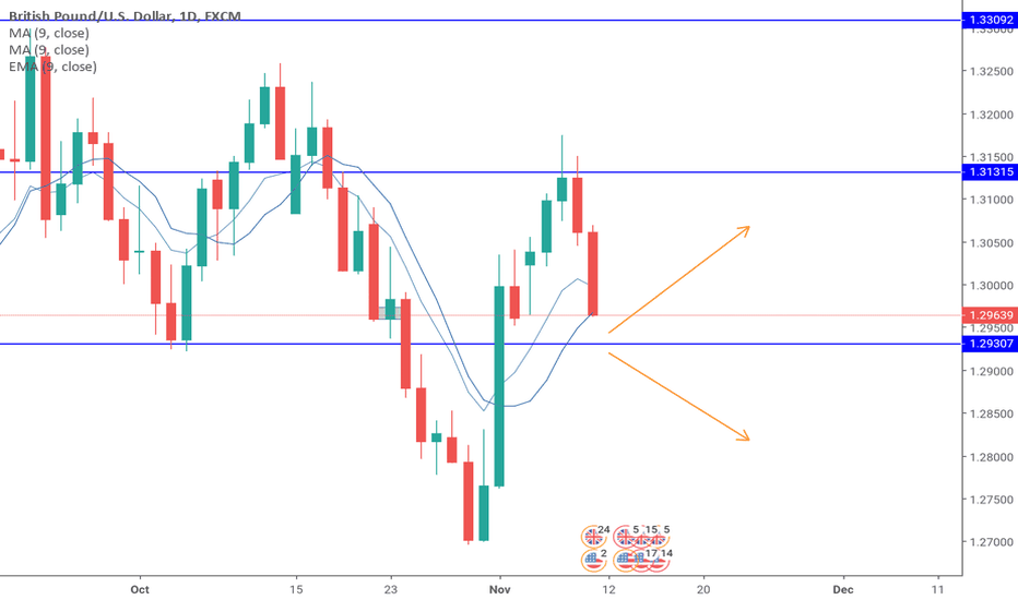 GBPUSD: Patiently waiting