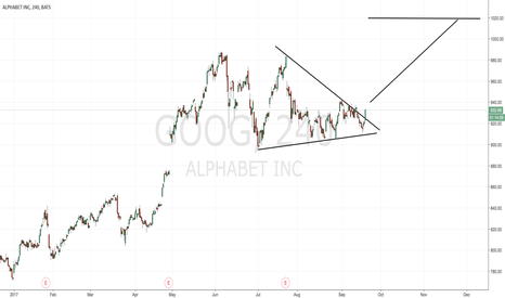 GOOG: Bullish GOOG - Current Long