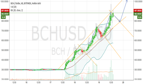 BCHUSD: Down to 800 & up to break 1K
