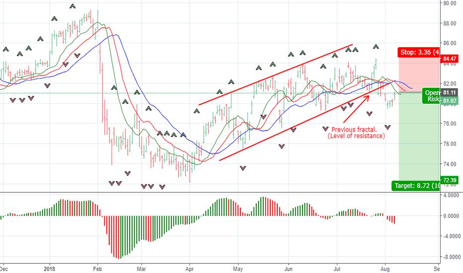 XOM: Selling XOM shares
