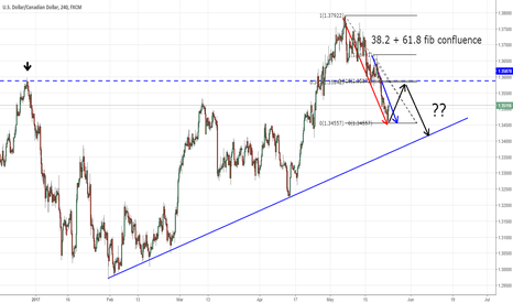 USDCAD: USDCAD Trend Continuation Trade