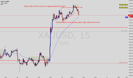 XAUUSD: Compression to previous days high or Wick