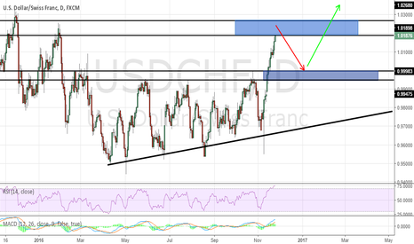 USDCHF: USDCHF INTERESTING LEVELS