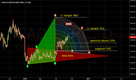 CADILAHC: Uptrend above 370. Target 415/460.