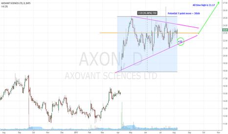 AXON: AXON Blast Off