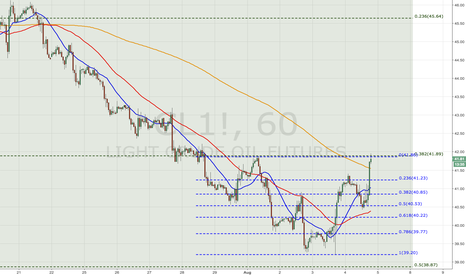 CL1!: WTI H&S / 3: Scale Invariance ?