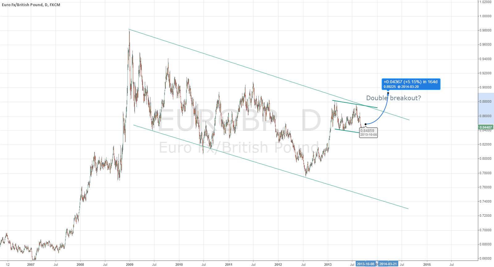 EURGBP could aim for double breakout