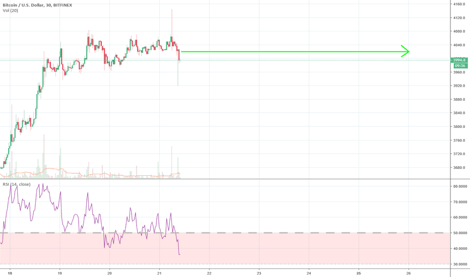 BTCUSD: Bitcoin- new stable coin, that cost 4000 USD