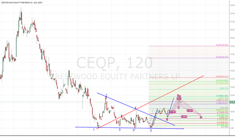 CEQP: Possible GEO formation, wait for pull back before long