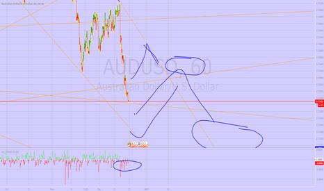 AUDUSD: AUDUSD quick consolidation and SHORT below 0.7100