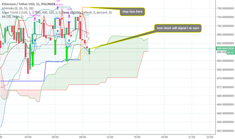 ETHUSDT: short sell ETH/USD in poloniex
