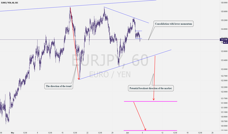 EURJPY: EURJPY: I am Sure That You Will Never Miss This Trade